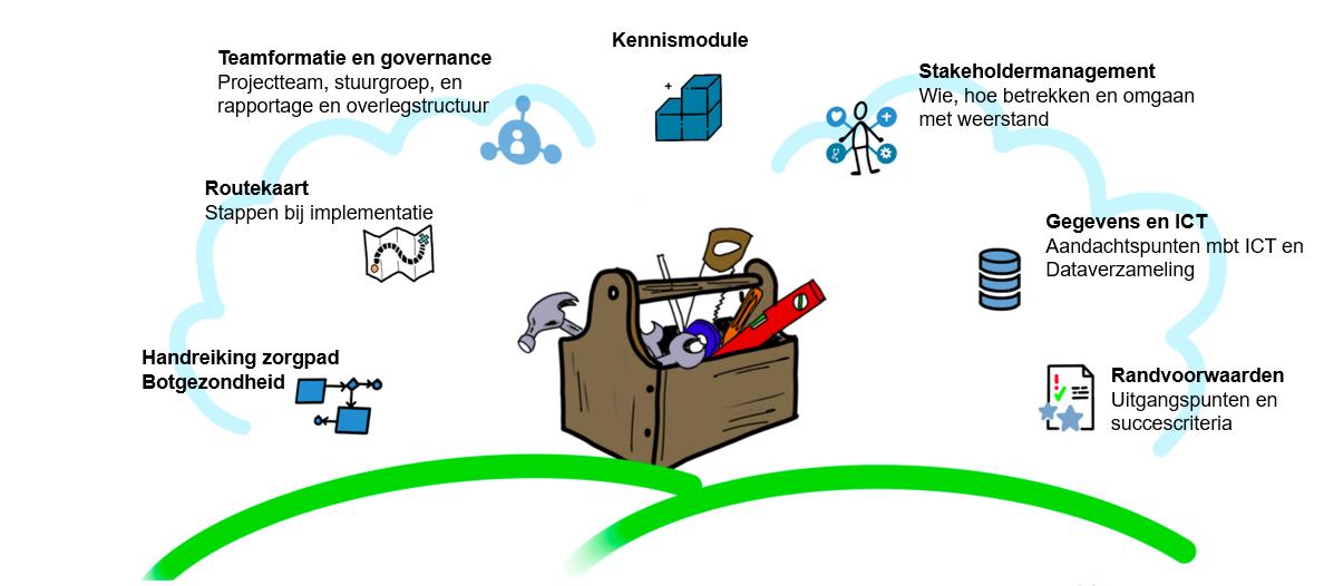 Implementatie Toolkit